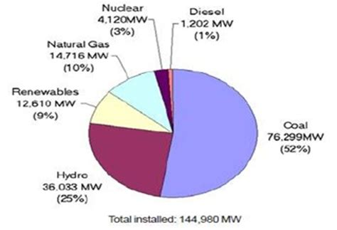 Nuclear Energy in lndia: Debate and Public perception